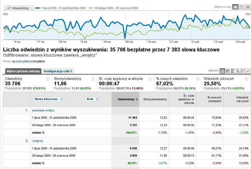wykres efektów pozycjonowania strony www.dobrzemieszkaj.pl