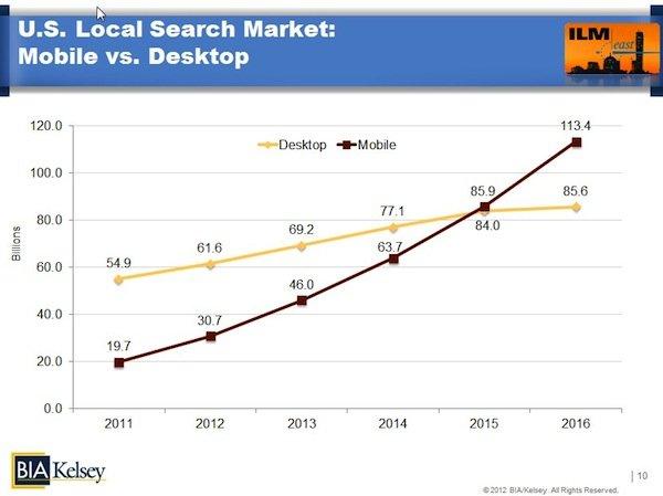 wykres wyszukiwania w mobile vs desktop