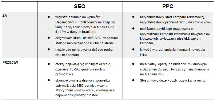 Charakterystyka działań SEO oraz PPC
