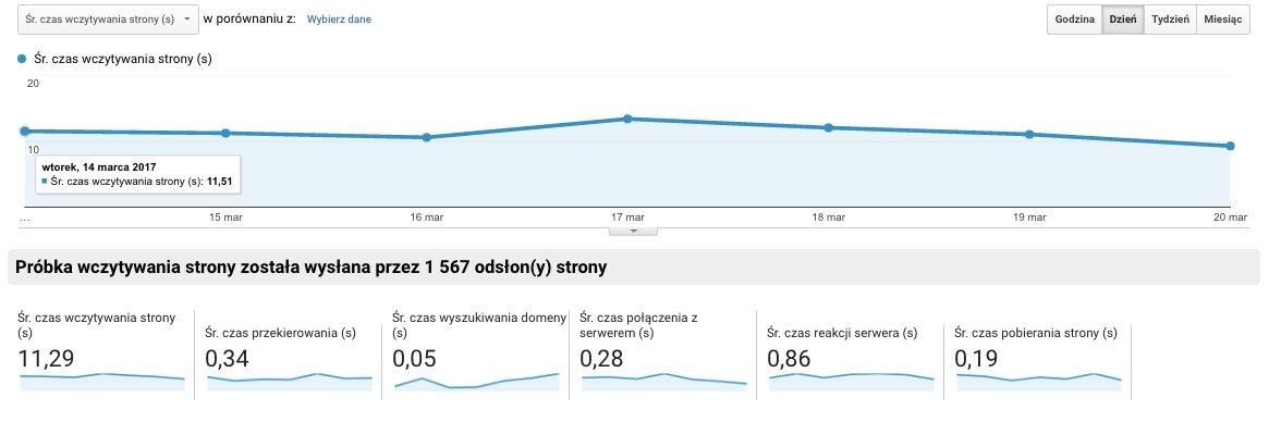 google analytics szybkosc
