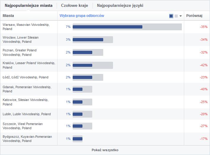 Budowanie person - Audience Insights FB