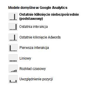 modele atrybucji Google Analytics 1
