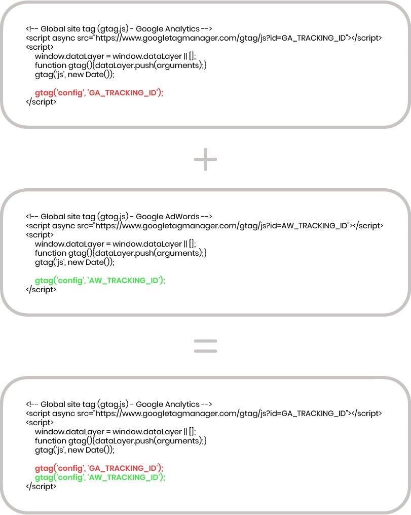 adwords analytics gtag.js
