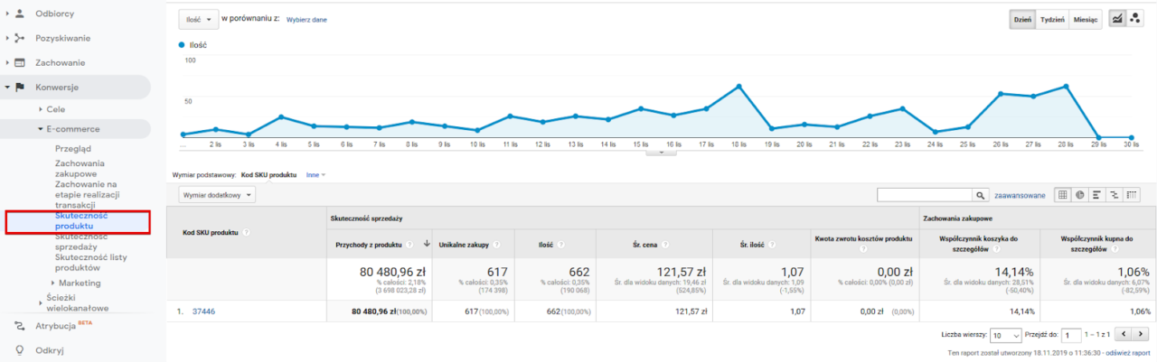 Google Analytics Black Friday