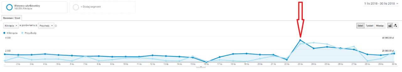 wzrost ruchu google analytics