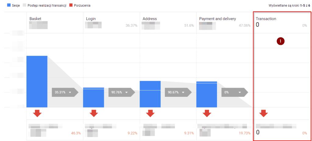 zachowania na etapie realizacji transakcji ulepszony e-commerce
