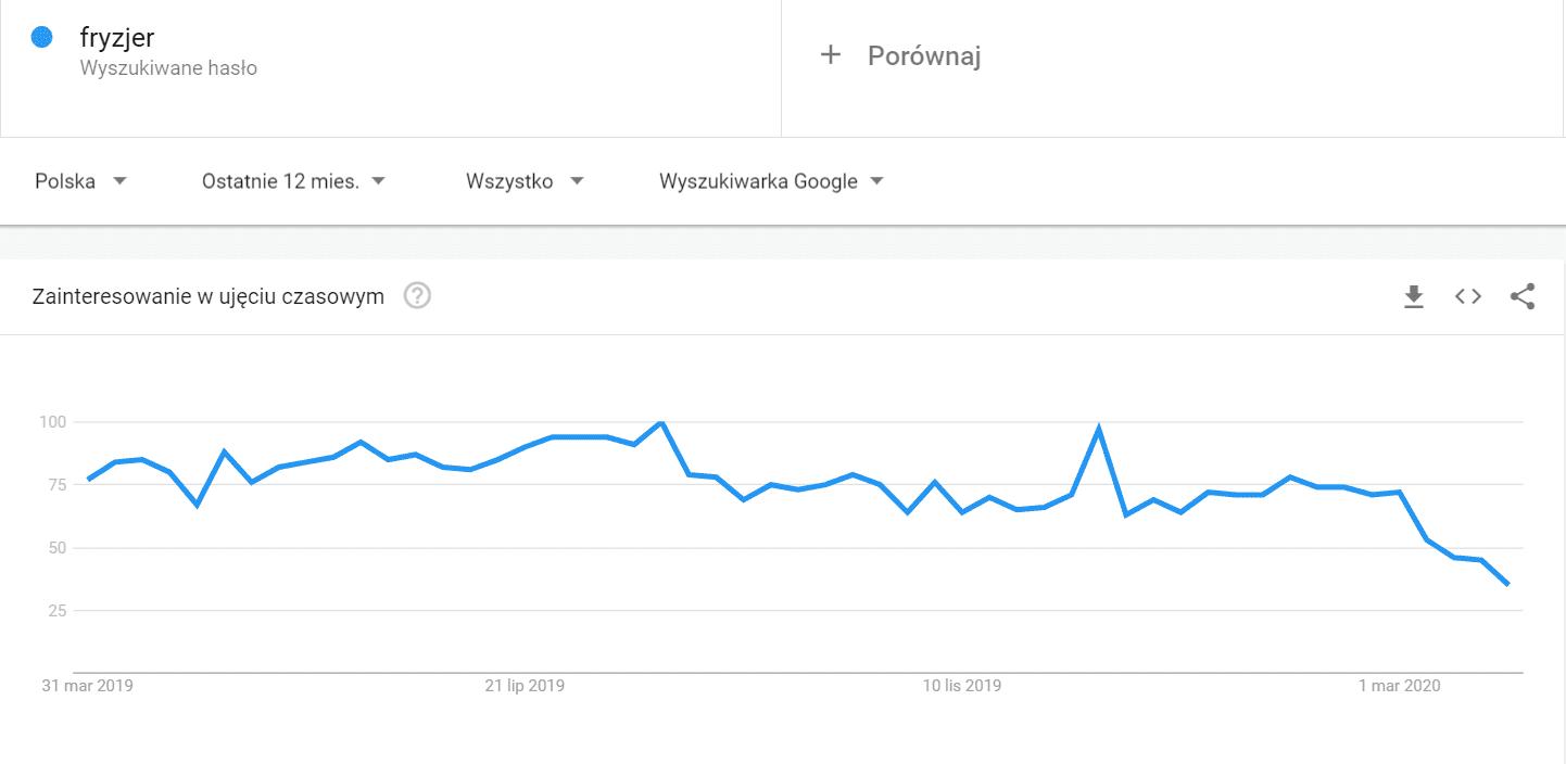 fryzjer-trendy-google
