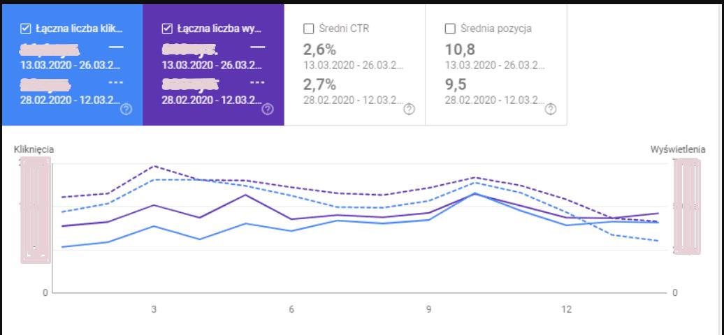 google search console trend koronawirus