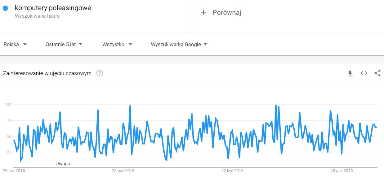 google trends komputery poleasingowe
