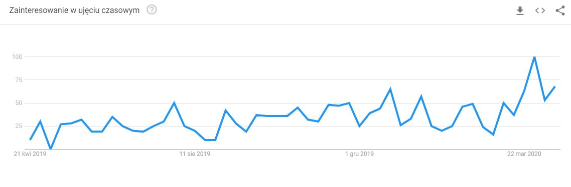 google trends tanie laptopy 2