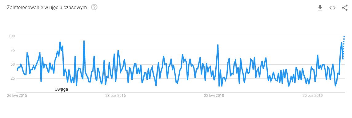 google trends tanie laptopy