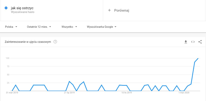 jak-sie-ostrzyc-trend-google