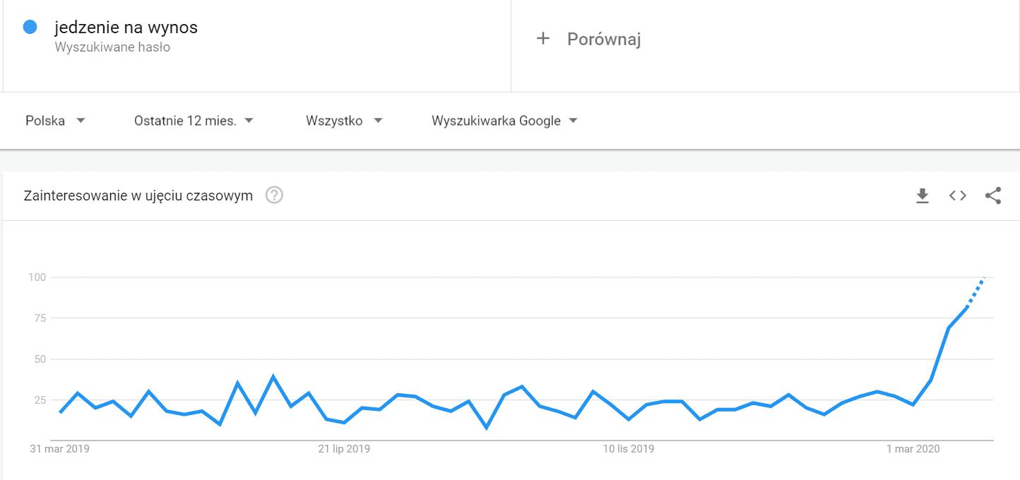 jedzenie-na-wynos-trendy-google