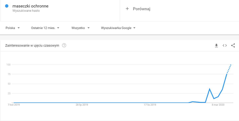maseczki ochronne - Odkrywaj - Trendy Google