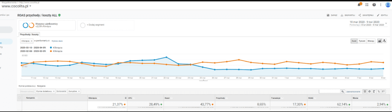 trend google ads koronawirus