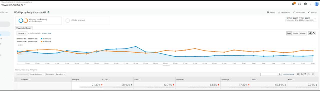 wyniki google ads vs koronawirus