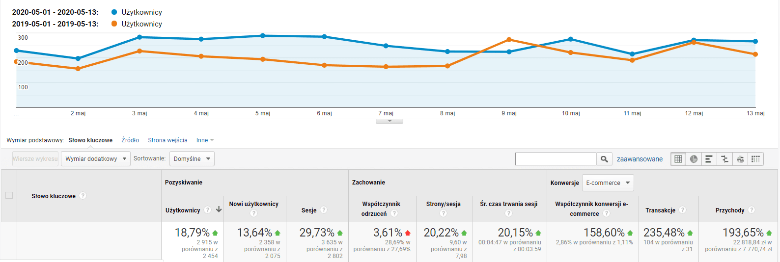 google analytics efekty seo triumfomania 3