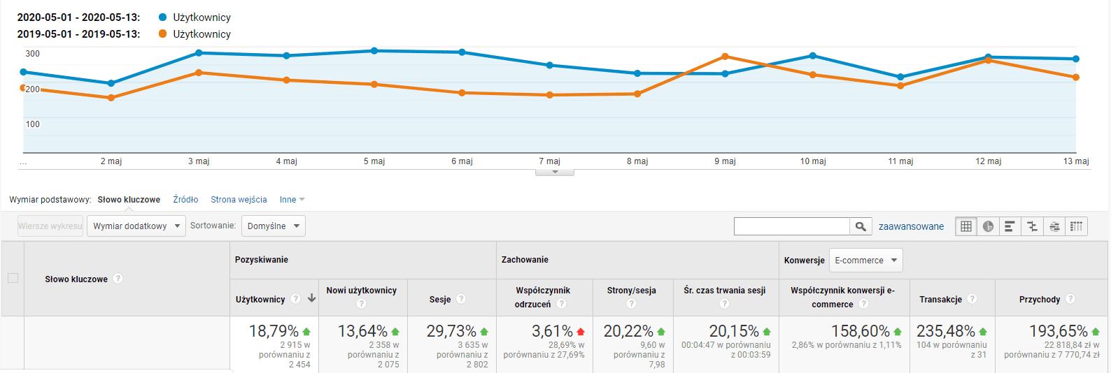 google analytics efekty seo triumfomania 3