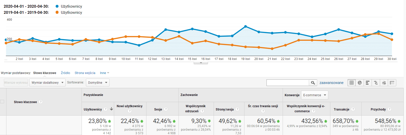 google analytics efekty triumfomania 2