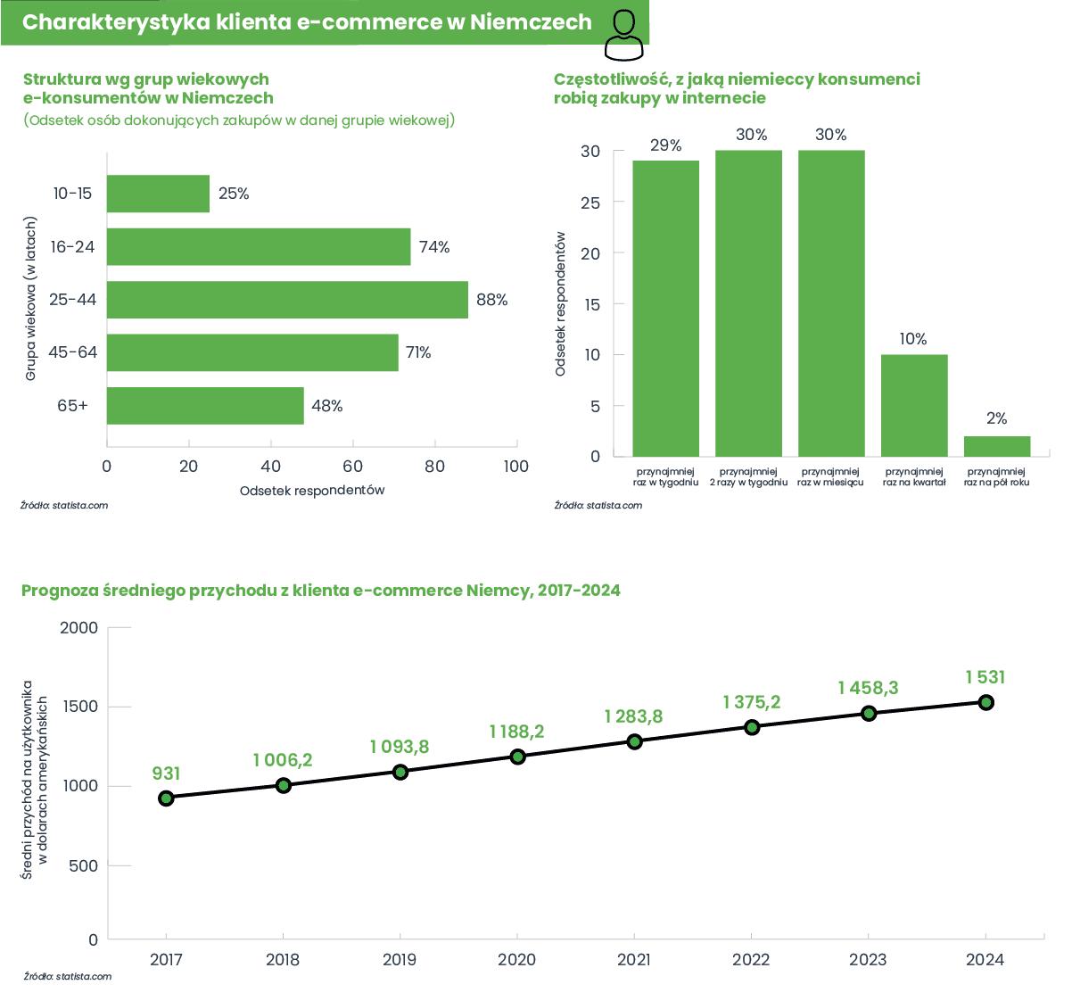 Charakterystyka klienta e-commerce w Niemczech