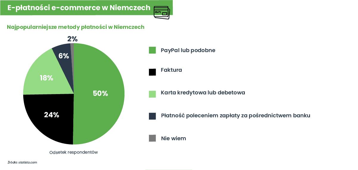 E-płatności e-commerce w Niemczech