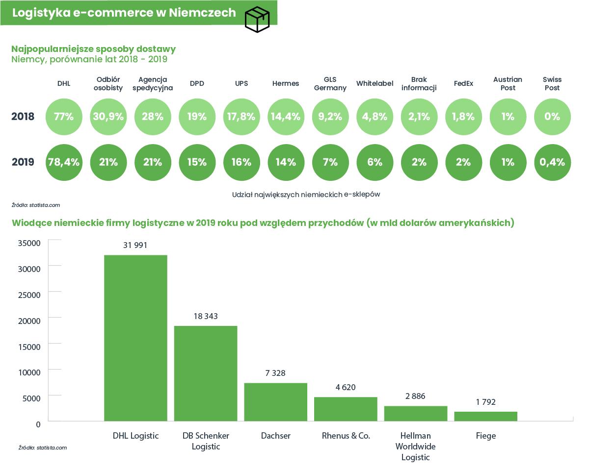 Logistyka e-commerce w Niemczech