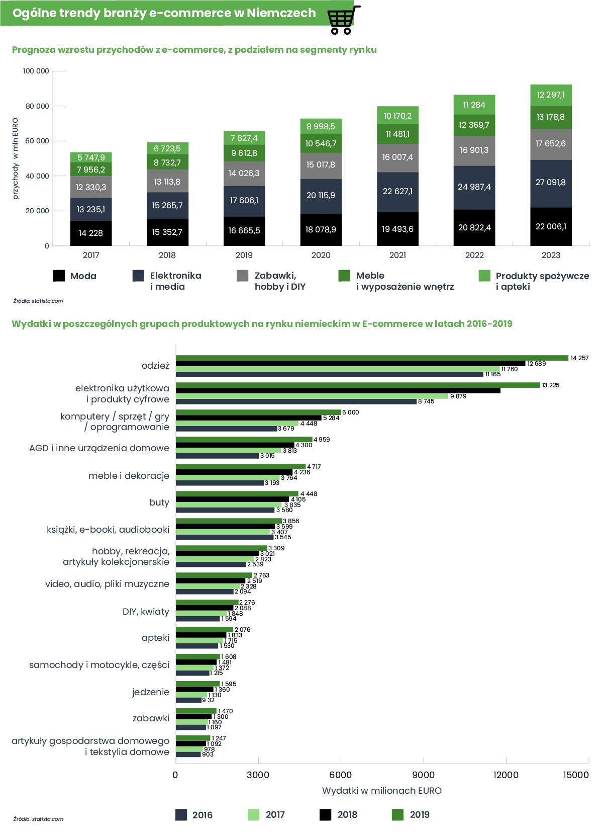 Ogólne trendy branży e-commerce w Niemczech