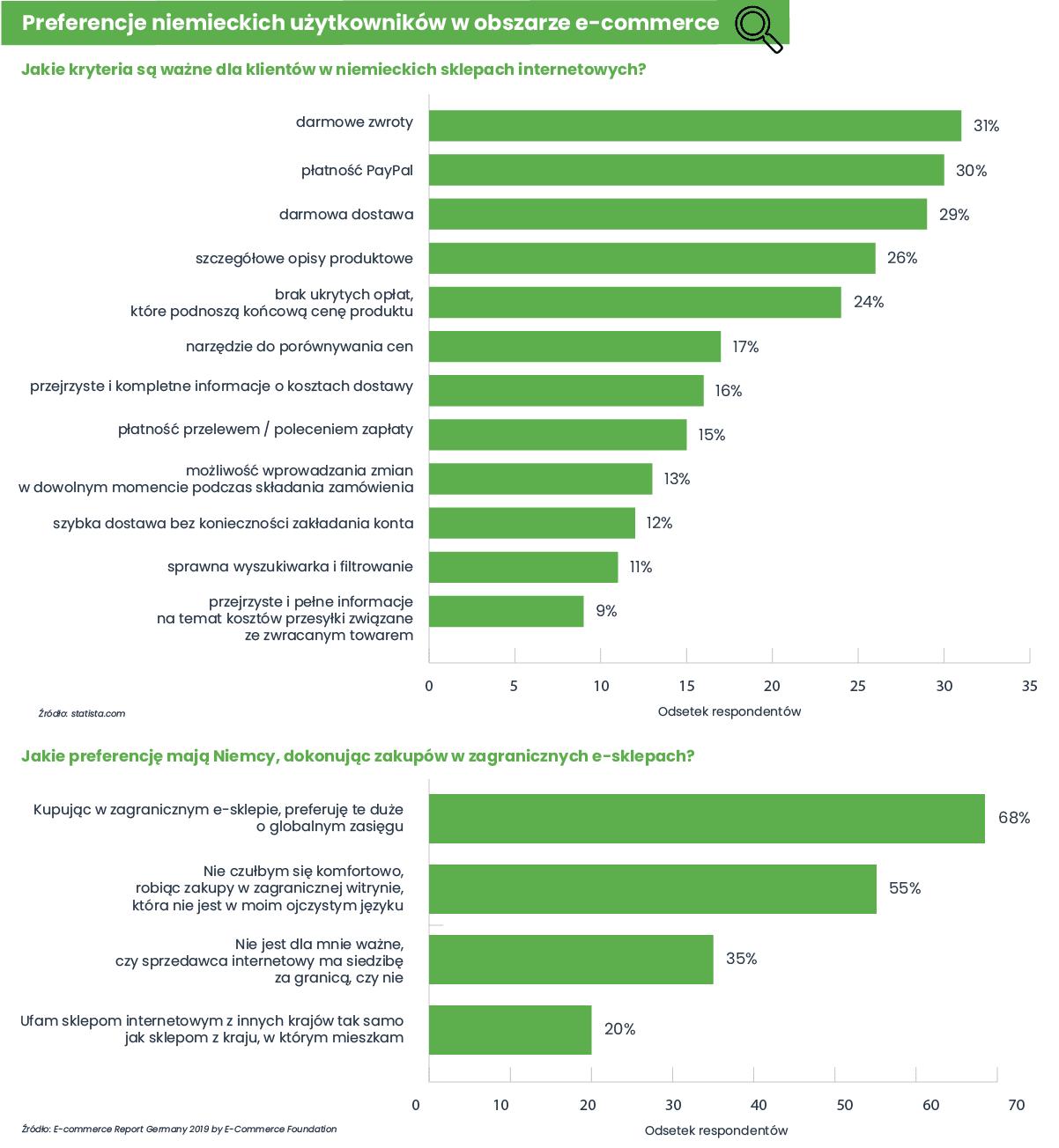 Preferencje niemieckich użytkowników w obszarze e-commerce