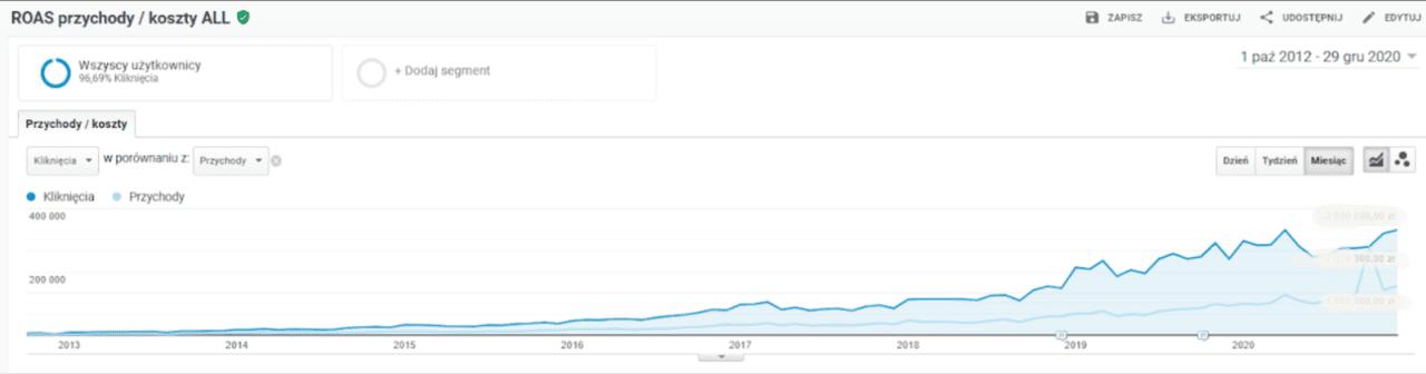 wzrost udziału google ads w przychodach sklepu internetowego