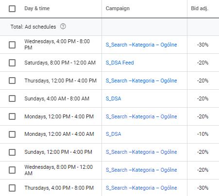 harmonogram google ads