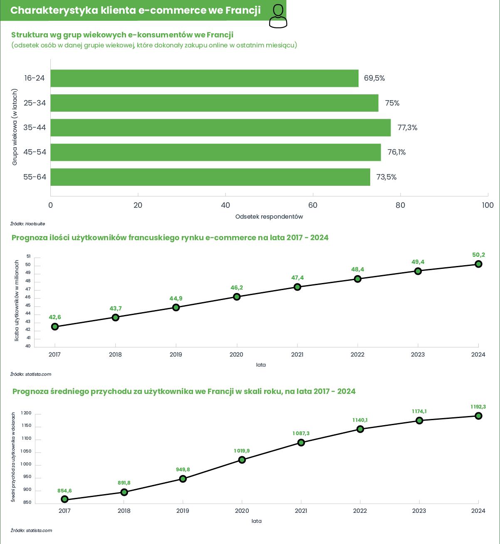 Infografika eksportowa Francja - charakterystyka klienta