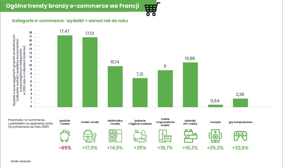 Infografika eksportowa Francja - ogólne trendy