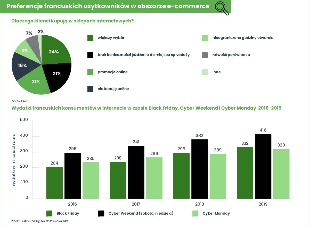 Infografika eksportowa Francja - preferencje użytkowników