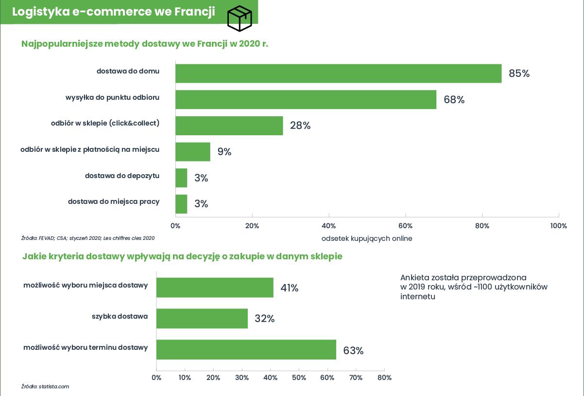 Infografika eksportowa Francja - logistyka