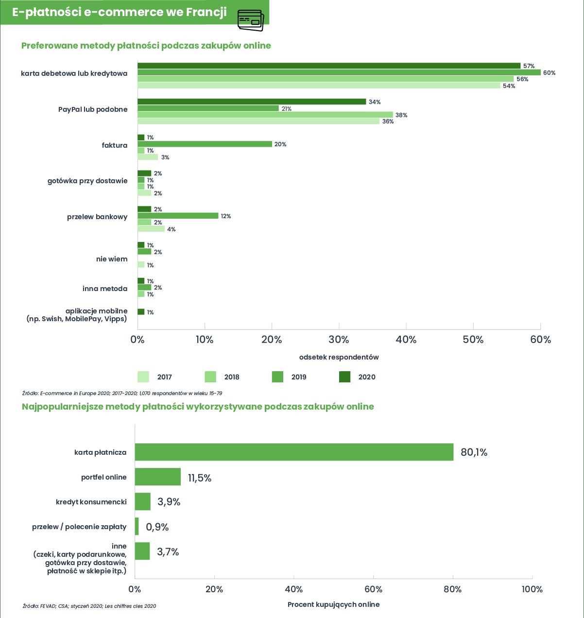 Infografika eksportowa Francja - płatności