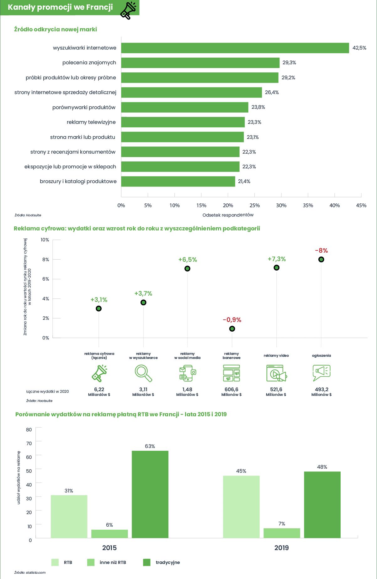 Infografika eksportowa Francja - kanały promocji