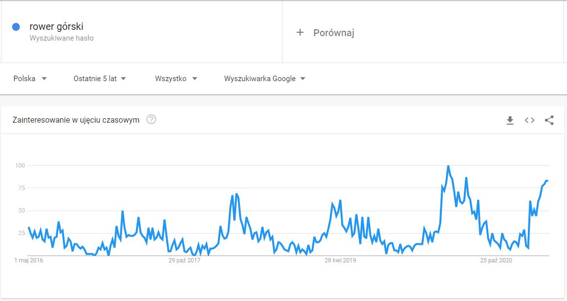 ROAS - Google Trends - sezonowość