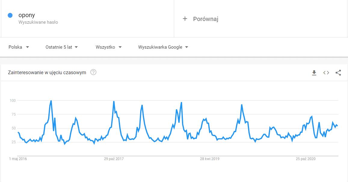 ROAS - Google Trends sezonowść