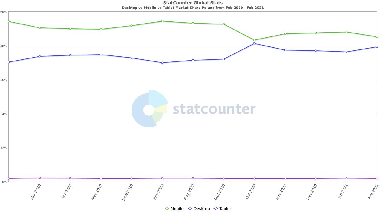 StatCounter - wstęp do SXO