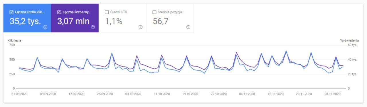 Domywstylu.pl - Grafika - Google Search Console