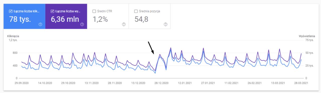 optymalizacja obrazu pod Google Grafika - efekt 6 miesięcy