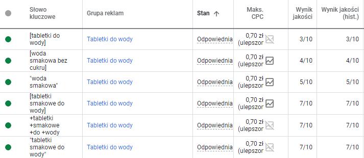 Od czego zależy pozycja reklamy w Google - wynik jakości