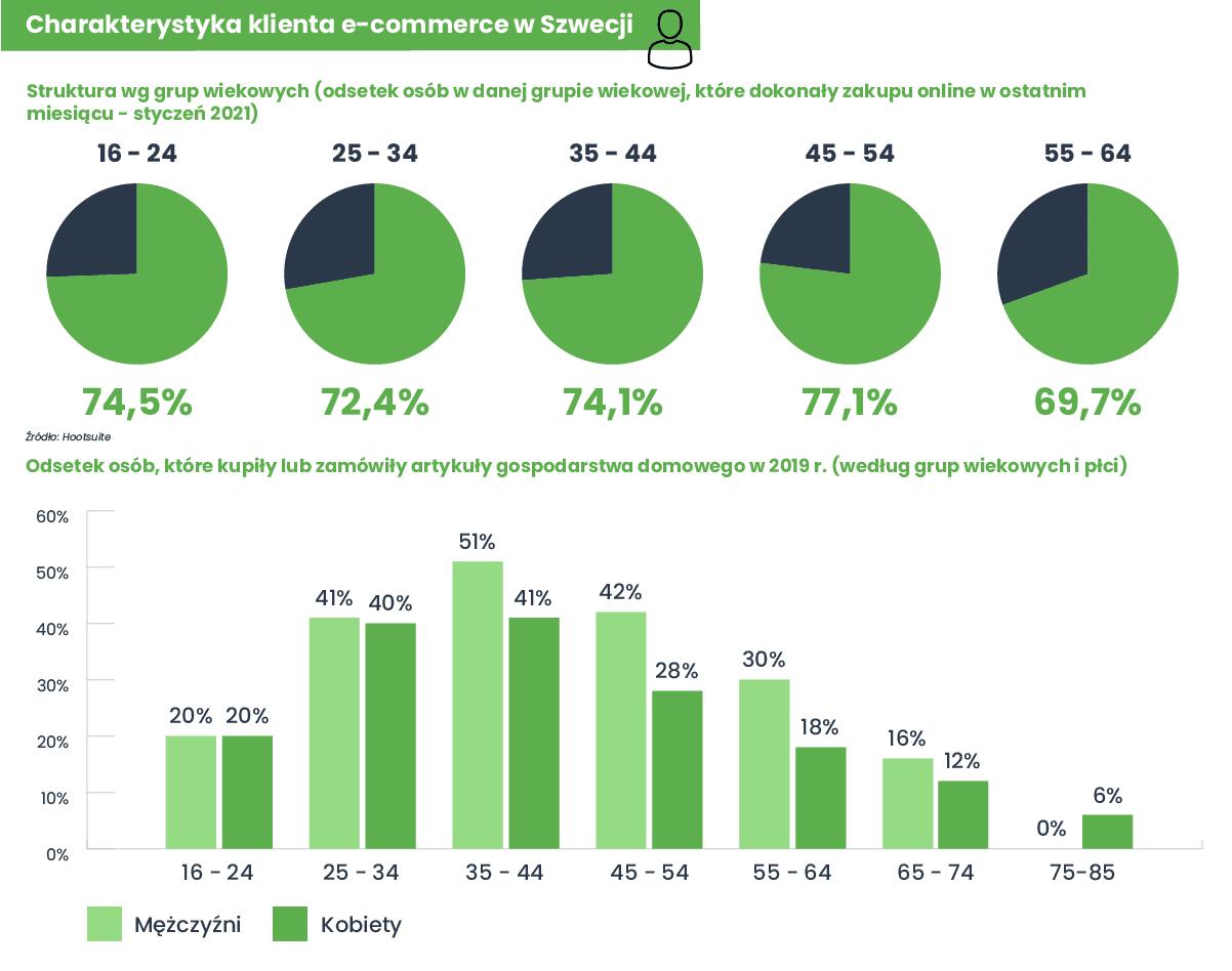 Infografika exportowa - Szwecja - 1