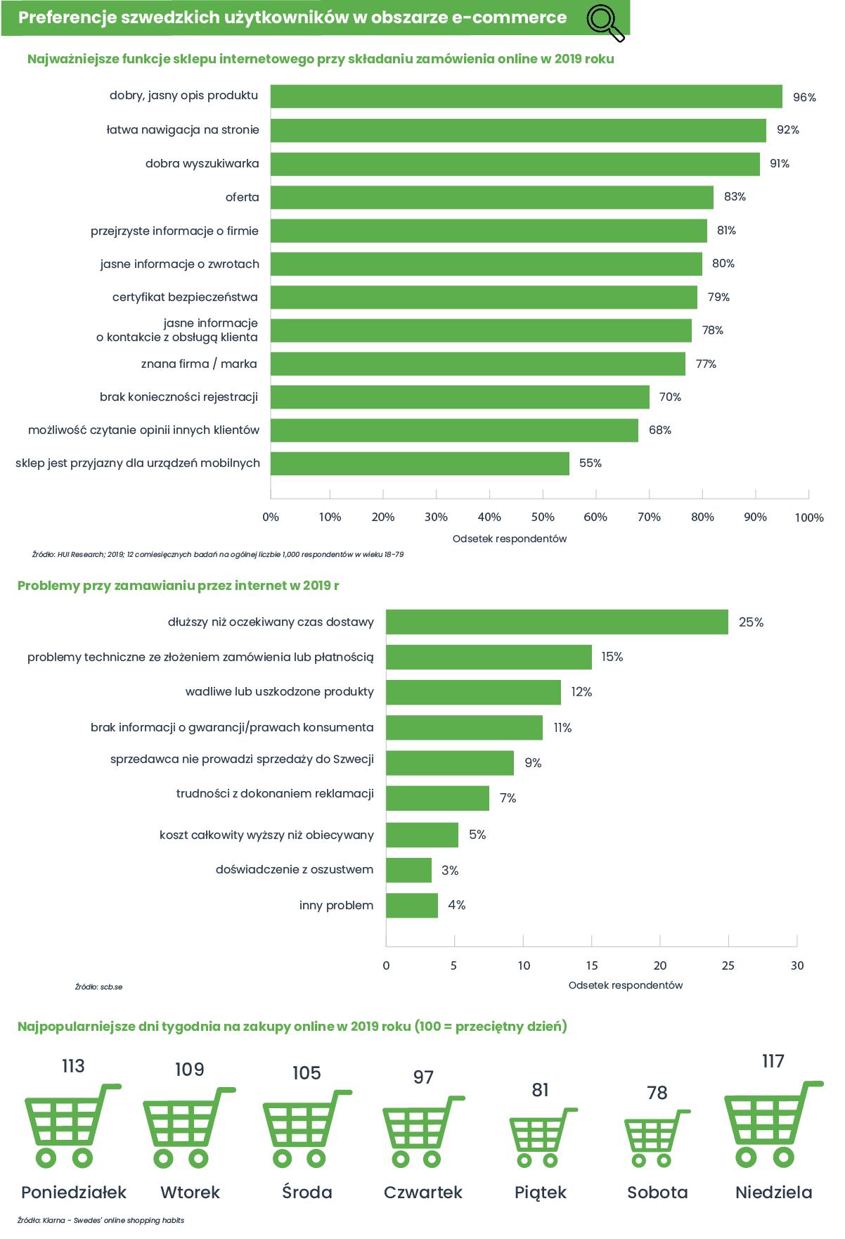 Preferencje szwedzkich użytkowników w obszarze e-commerce