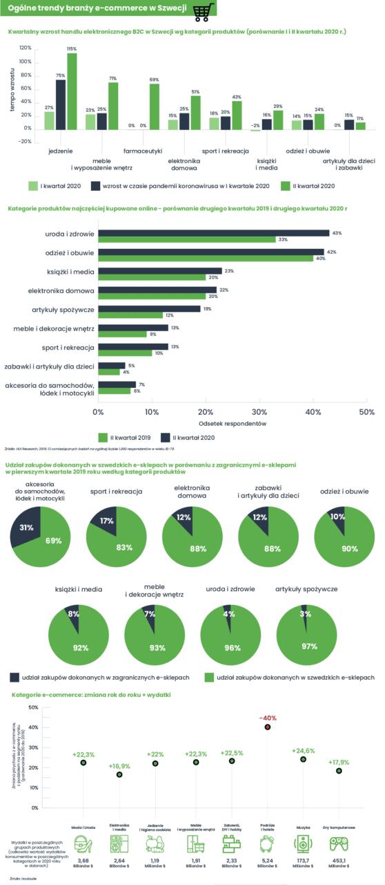 Ogólne trendy branży e-commerce w Szwecji