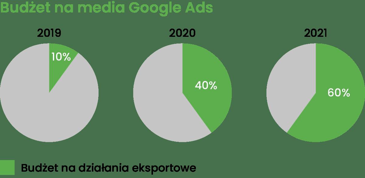 case study google ads eksportowy