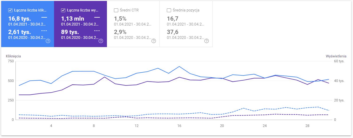 Google Search Console - porównanie rok do roku