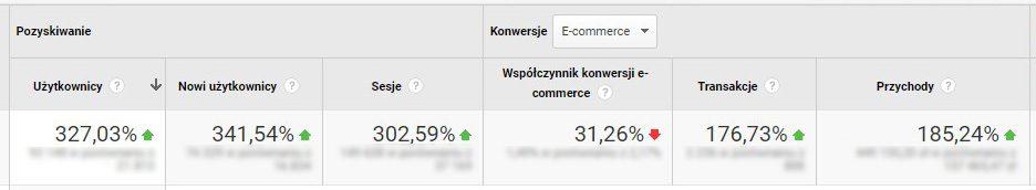 Google Analytics efekty