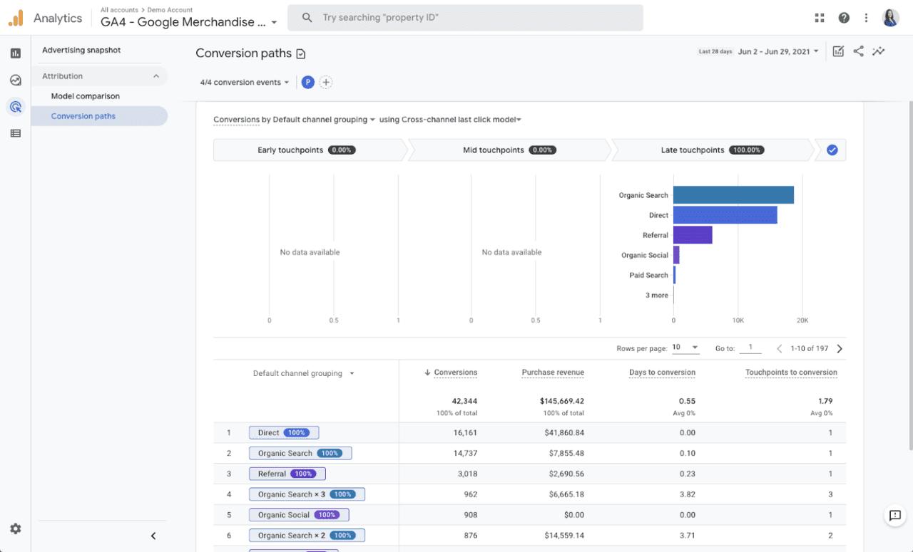 Google Analytics 4 - ścieżki konwersji