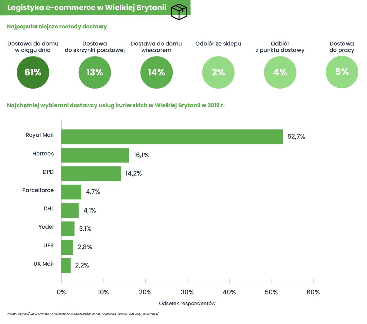 logistyka e-commerce w Wielkiej Brytanii